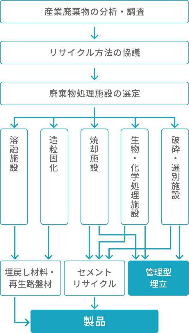 リサイクル業務フロー図